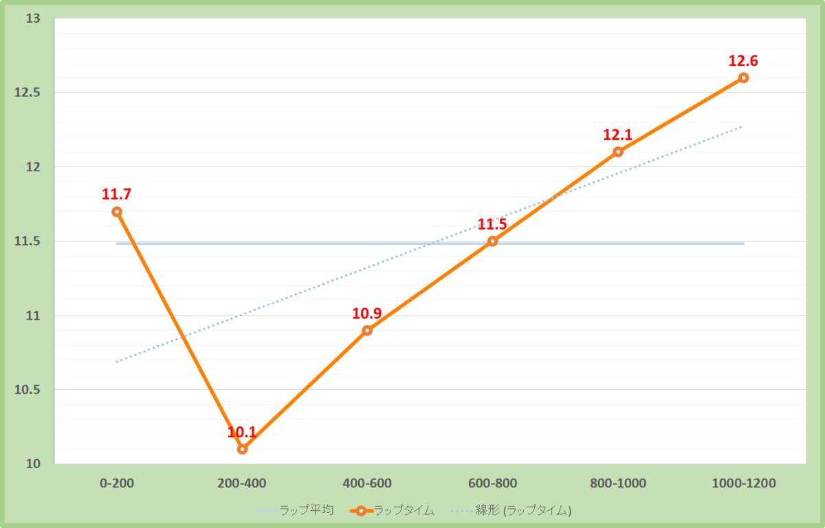 ラピスラズリステークス2020年のラップタイム表