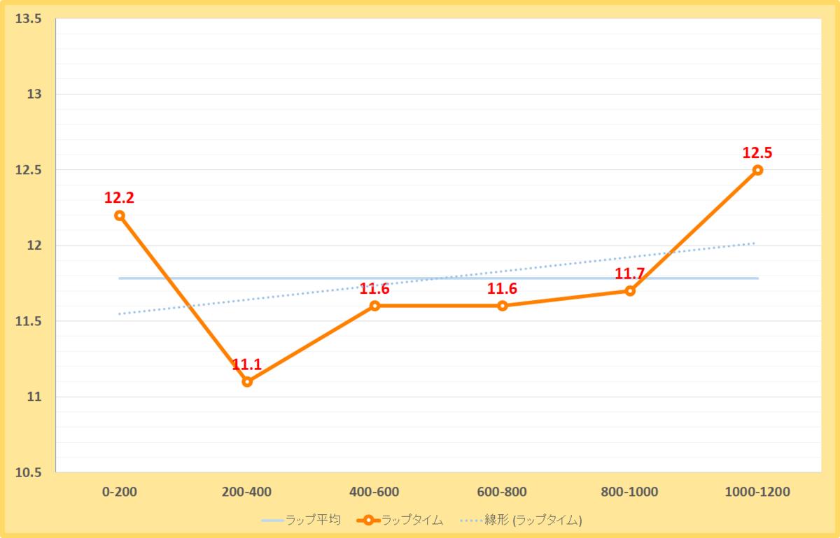 りんくうステークス2020年のラップタイム表