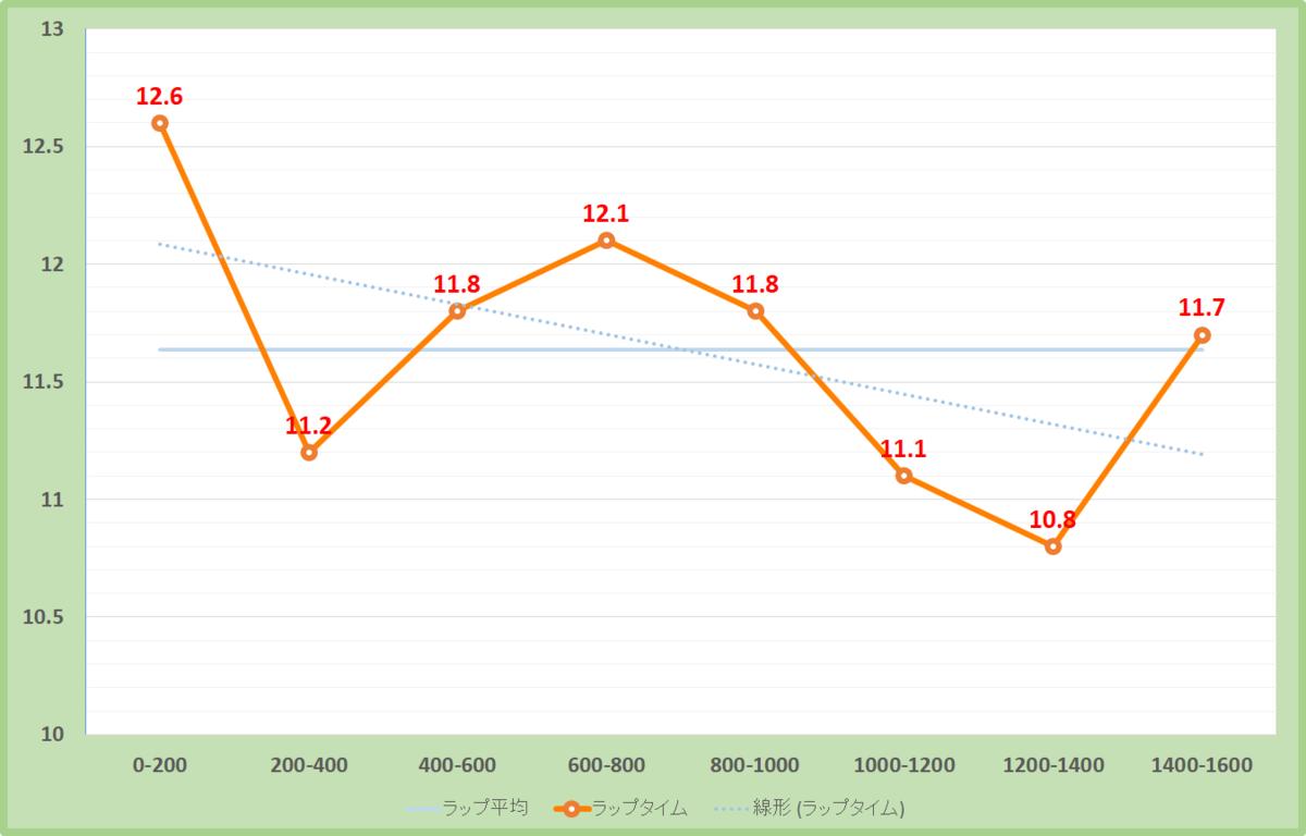 リゲルステークス2020年のラップタイム表