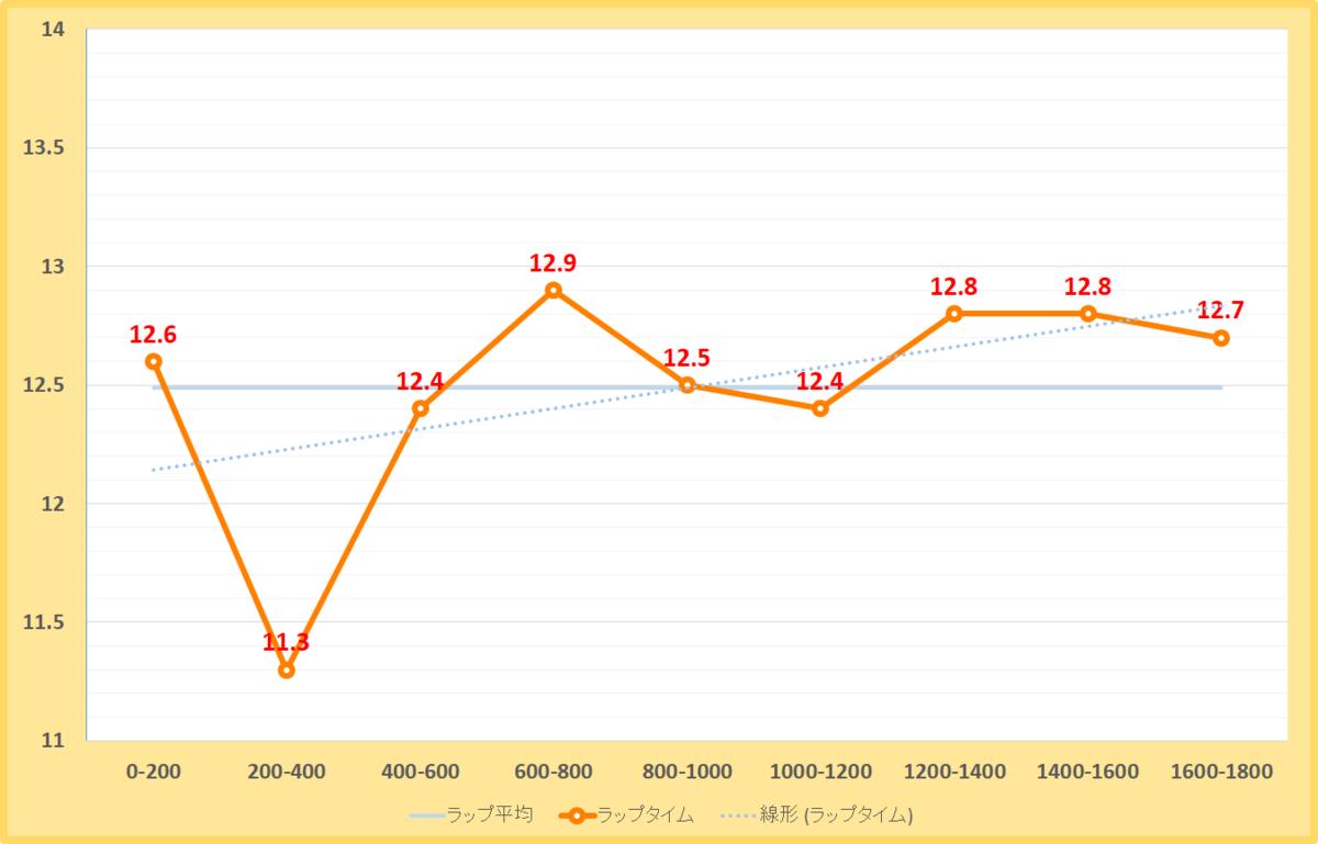師走ステークス2020年のラップタイム表
