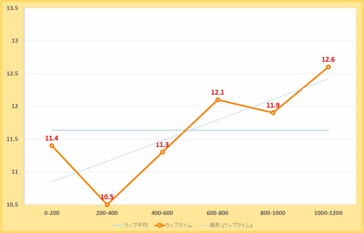 カペラステークス2020年のラップタイム表