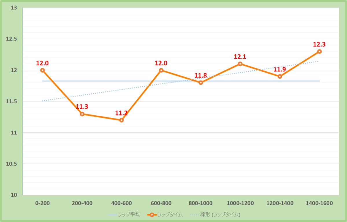 ターコイズステークス2020年のラップタイム表