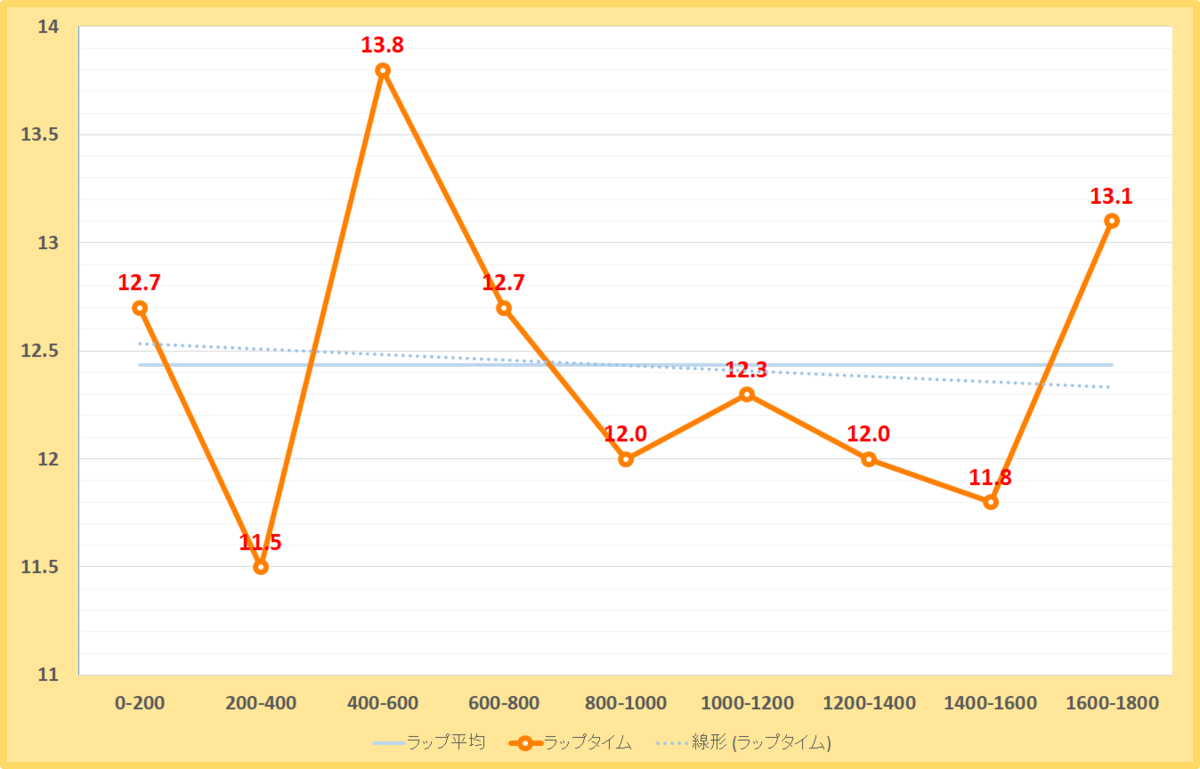 ベテルギウスステークス2020年のラップタイム表