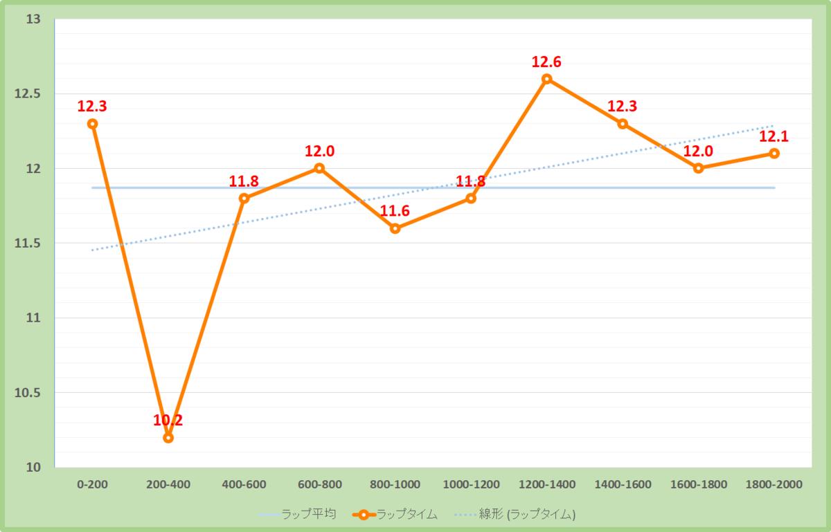 愛知杯2021年のラップタイム表