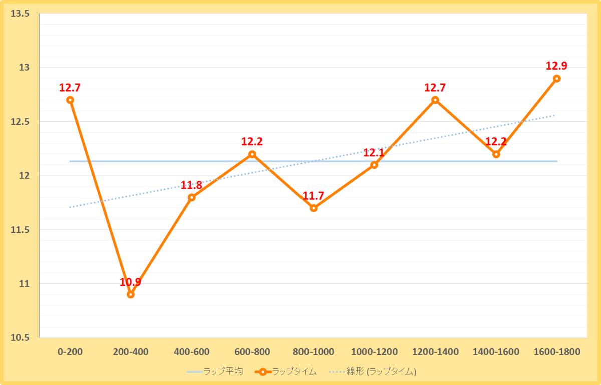 東海ステークス2021年のラップタイム表