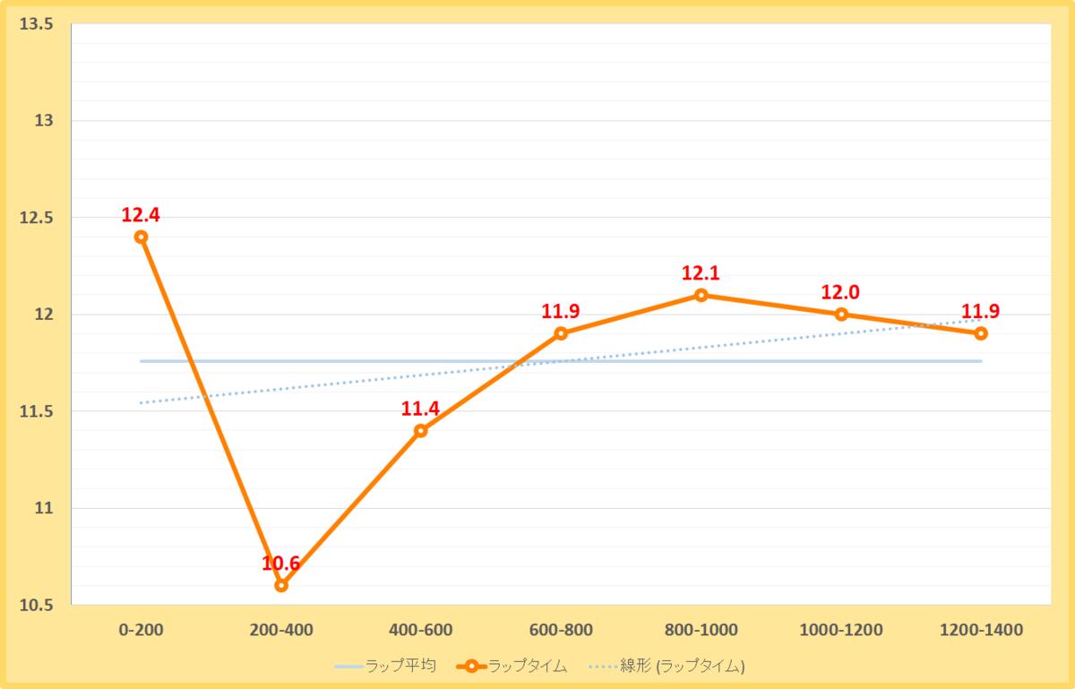 根岸ステークス2021年のラップタイム表