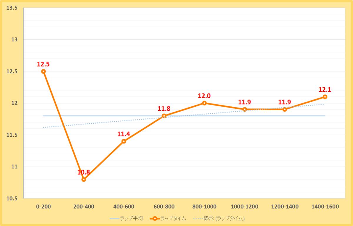 フェブラリーステークス2021年のラップタイム表