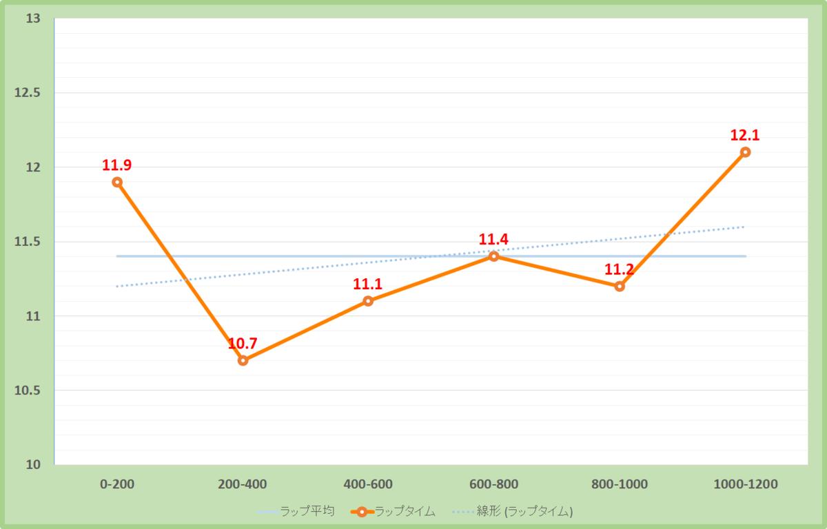 オーシャンステークス2021年のラップタイム表