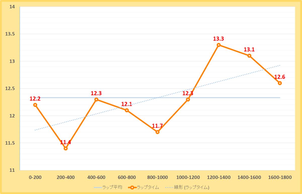 マーチステークス2021年のラップタイム表