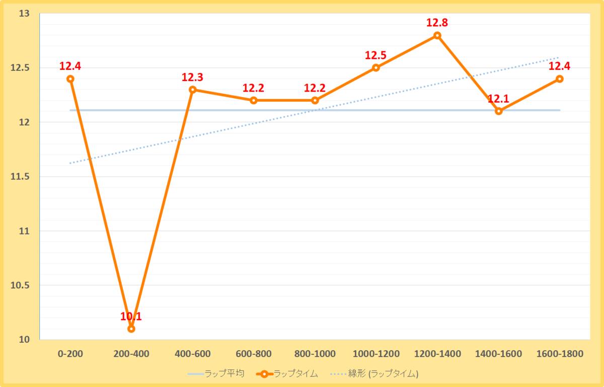 アンタレスステークス2021年のラップタイム表