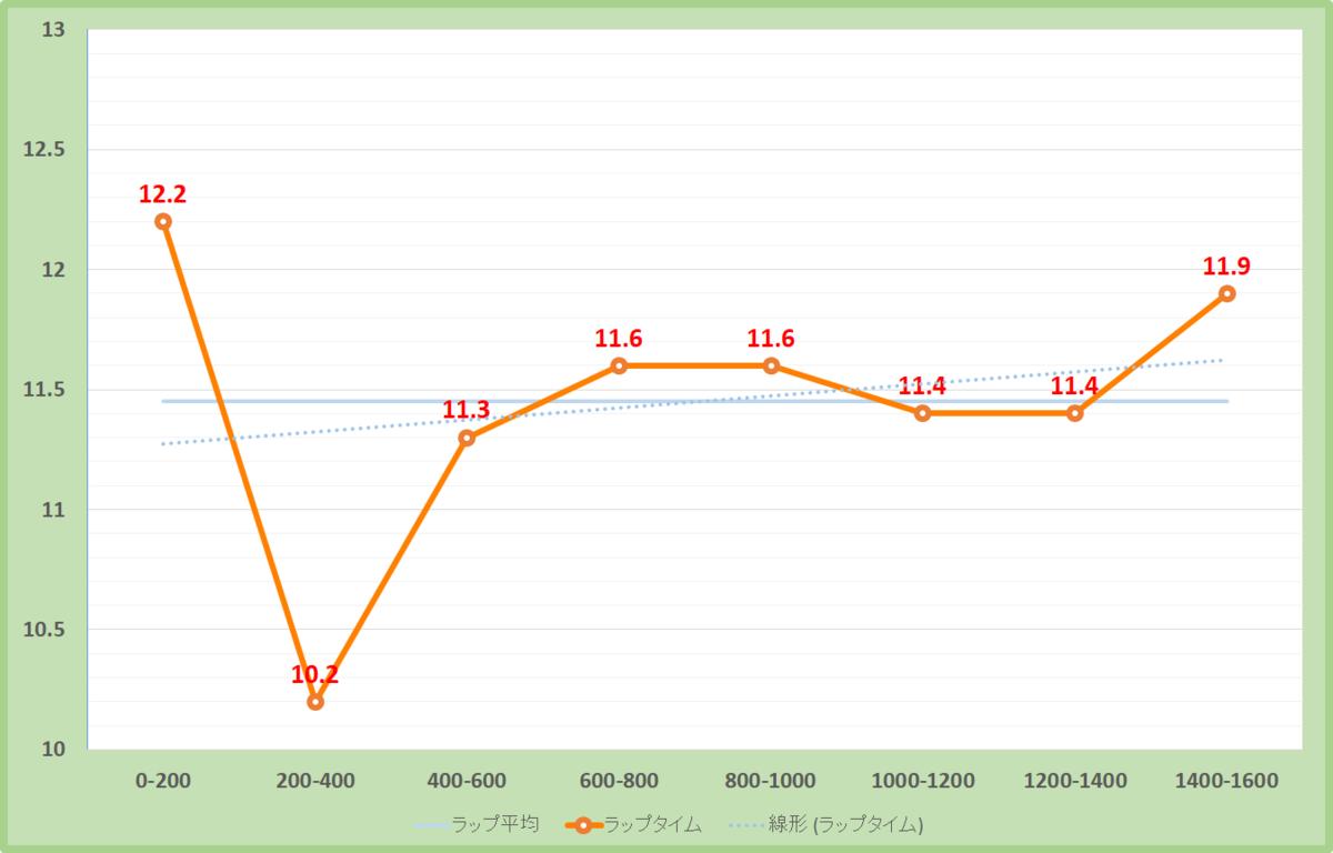 NHKマイルカップ2021年のラップタイム表