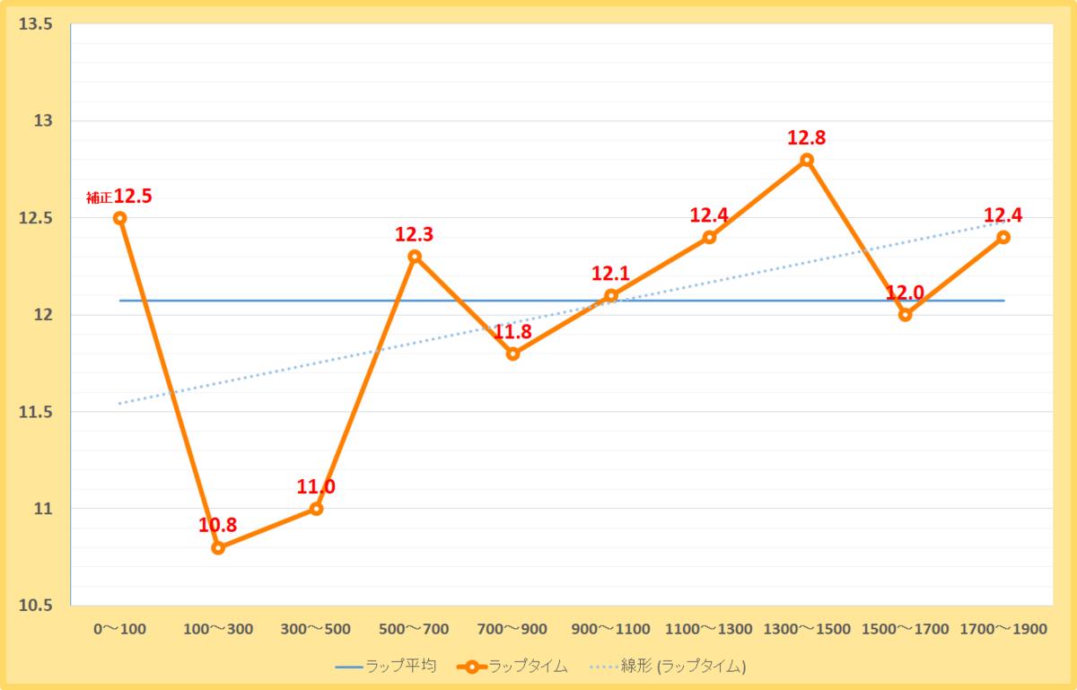 平安ステークス2021年のラップタイム表