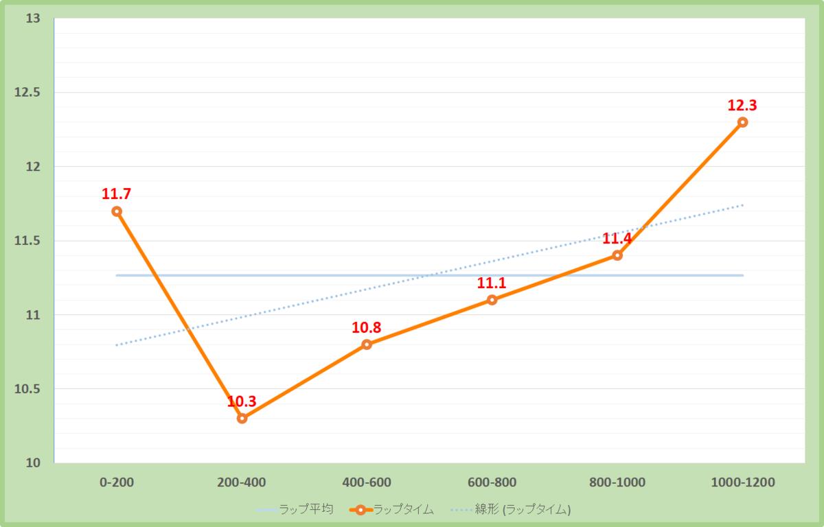 函館スプリントステークス2021年のラップタイム表