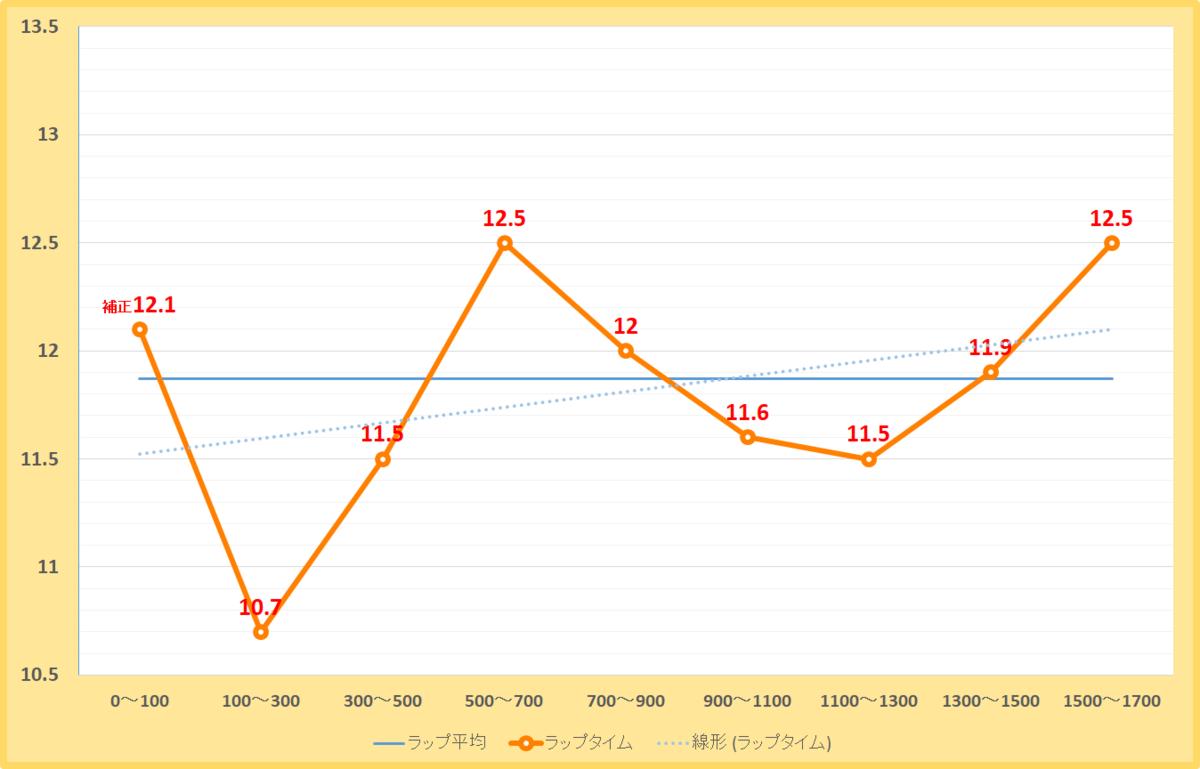 プロキオンステークス2021年のラップタイム表