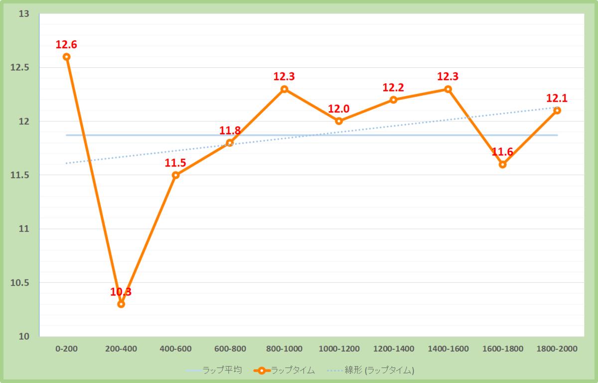 函館記念2021年のラップタイム表