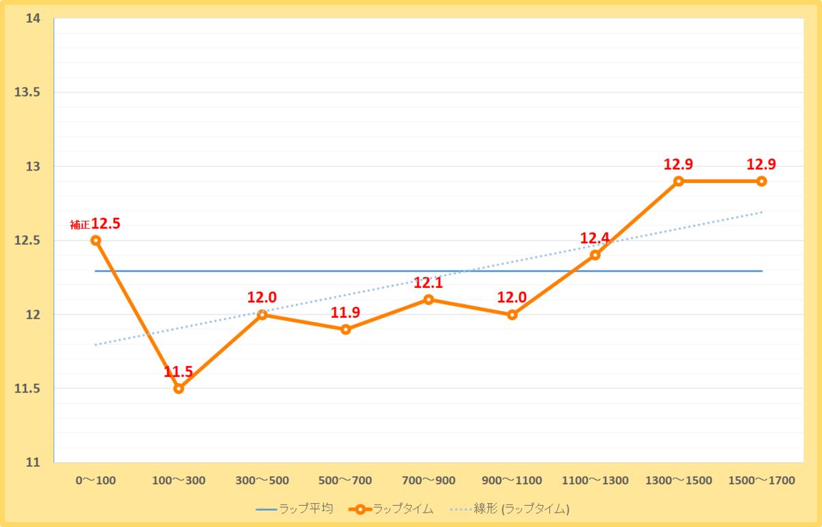 エルムステークス2021年のラップタイム表
