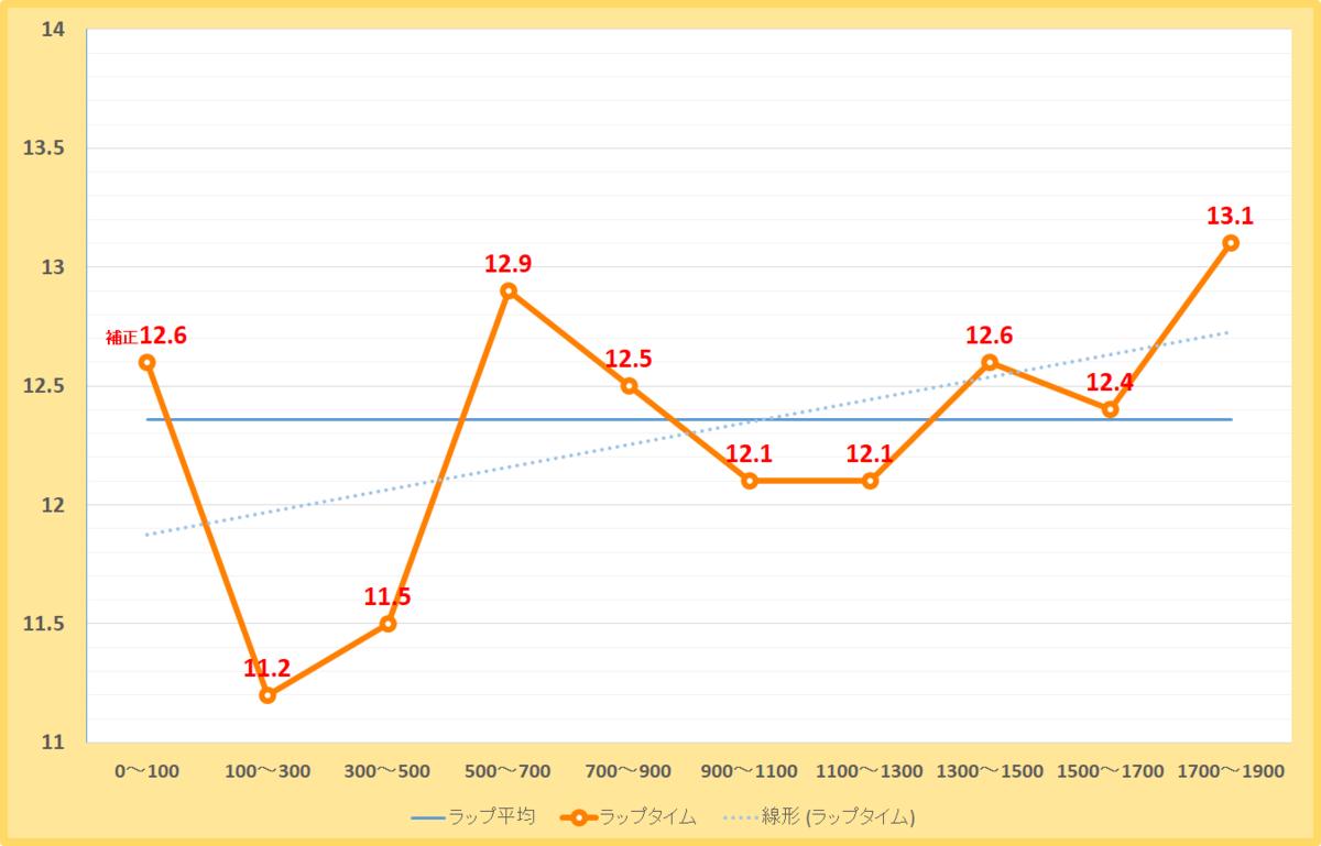 シリウスステークス2021年のラップタイム表