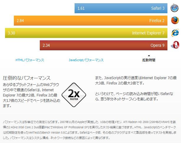Safari3.04β 起動時間