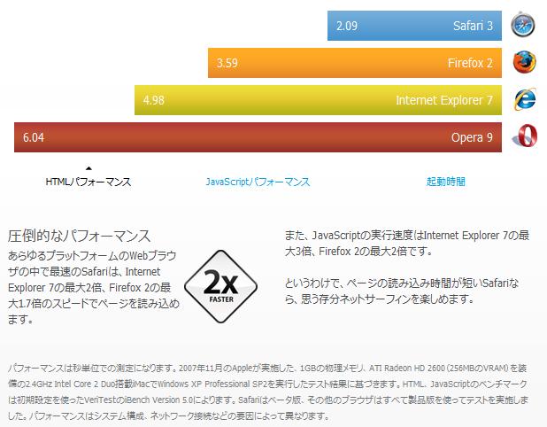 Safari3.04β HTMLパフォーマンス