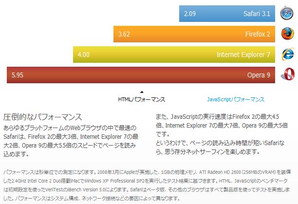 Safari3.1 HTMLパフォーマンス