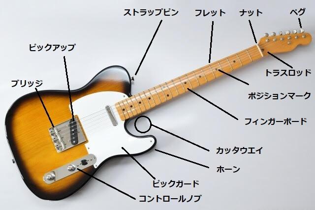 ギター各部名称早見表
