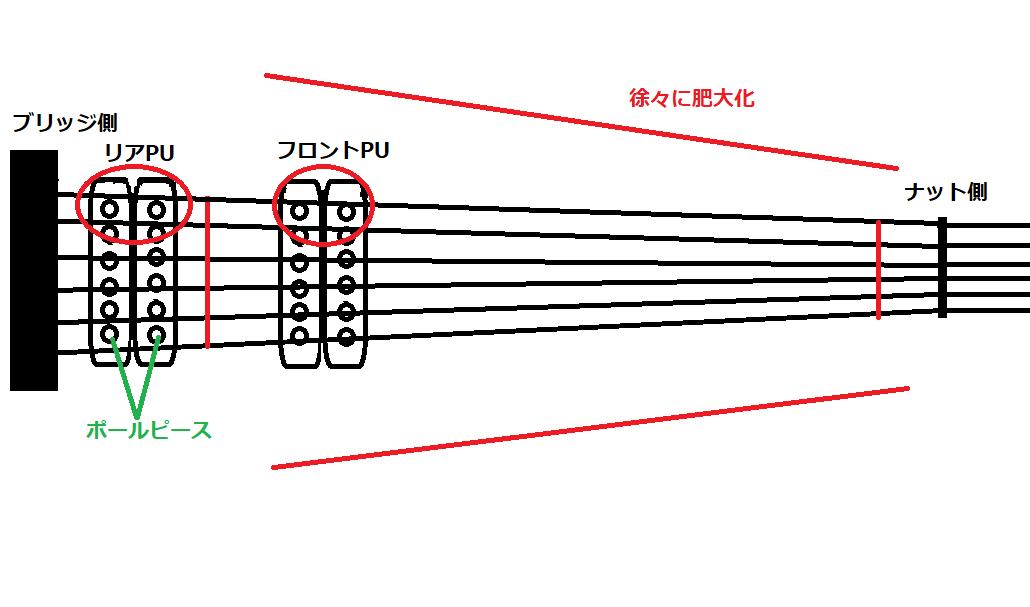 弦幅の差とポールピースの上を通る弦の位置(例)