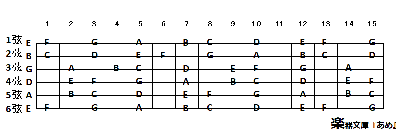 ギターの指板表