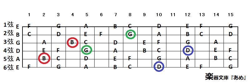 ギターのオクターブ奏法の早見表