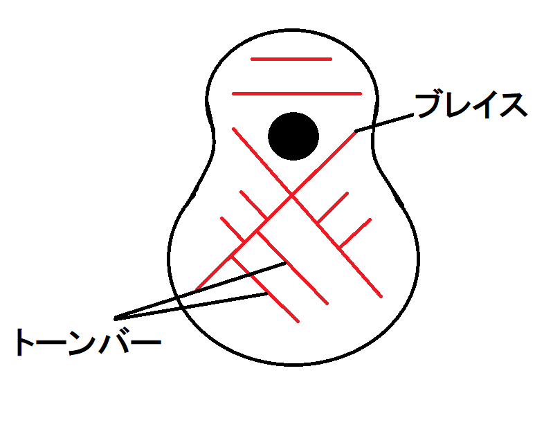 Xブレイジングの構造