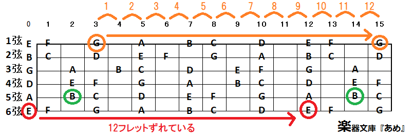 ギター指板表で見るオクターブずれた音