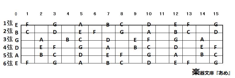 ギター指板表