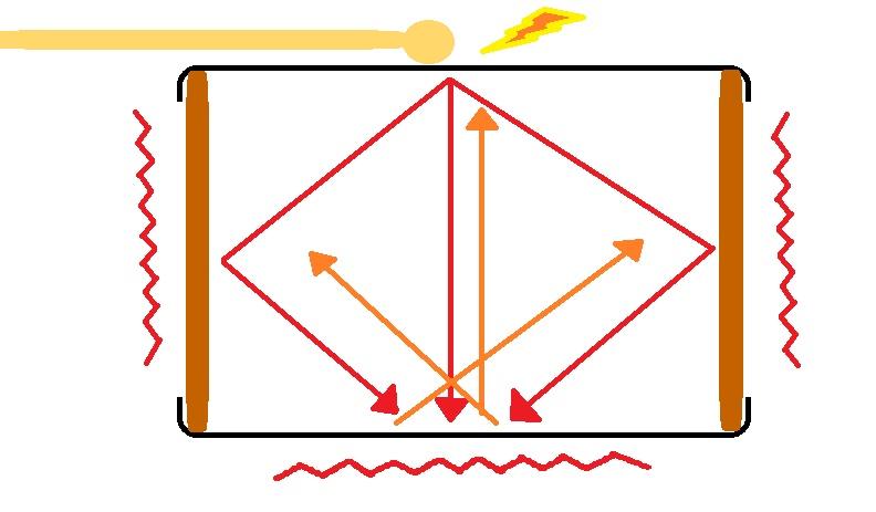ドラム内部の音の振動の動き方