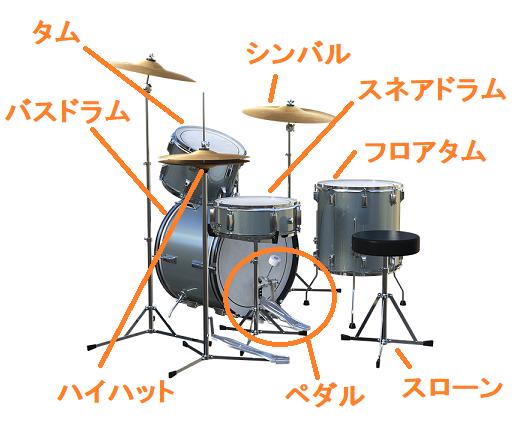 ドラムセットの各部名称