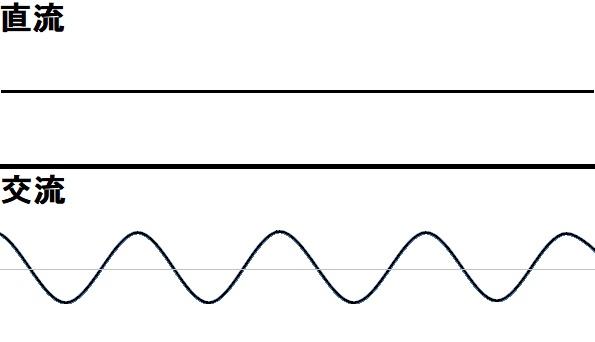 直流と交流の動き方