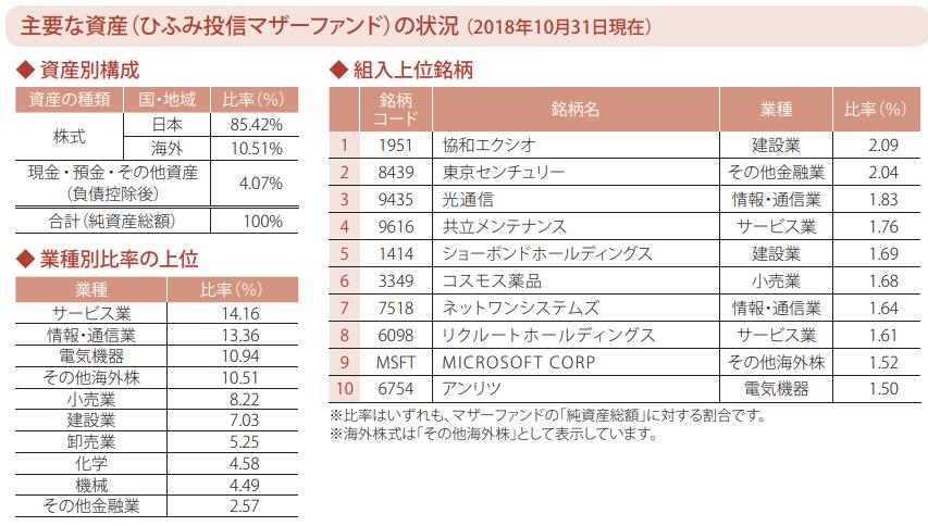 主要な資産(ひふみ投信マザーファンド)の状況(2018年10月31日現在)