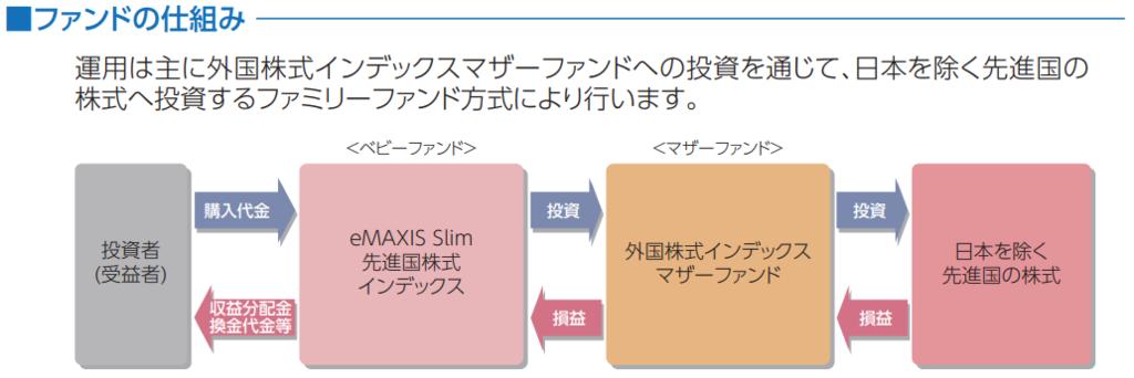 eMAXIS Slim 先進国株式インデックスの仕組み