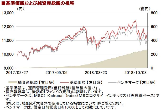 eMAXIS Slim 先進国株式インデックスの基準価額と純資産総額