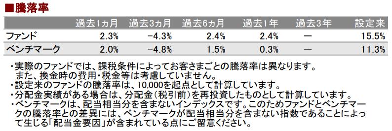 eMAXIS Slim 先進国株式インデックスの騰落率