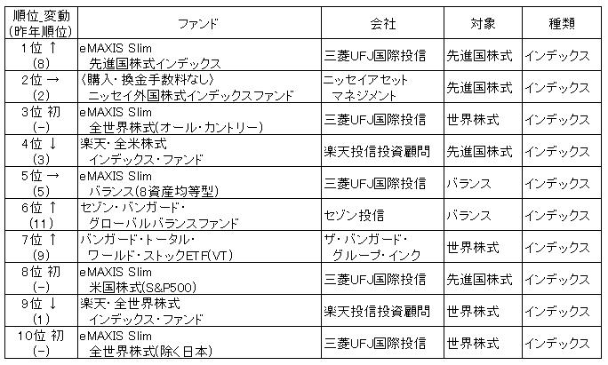 ファンドオブザイヤー2018順位