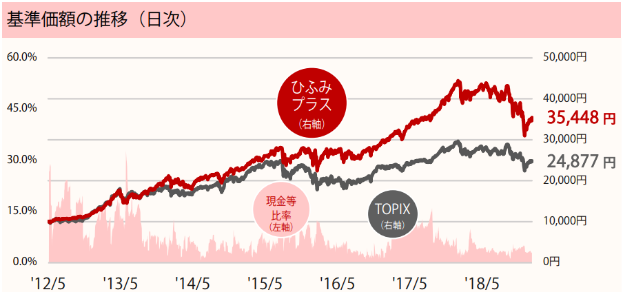 基準価額の推移_ひふみプラス_2019年1月