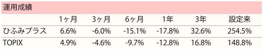 騰落率_ひふみプラス_2019年1月