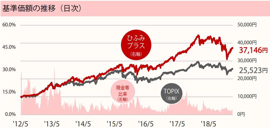 基準価額の推移_ひふみプラス_2019年2月