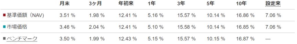 騰落率_VTI