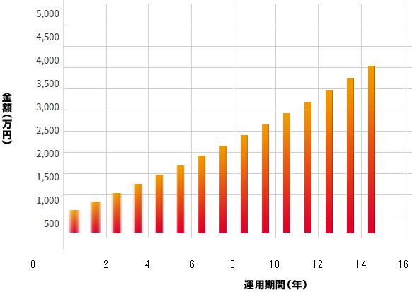 複利計算_グラフ
