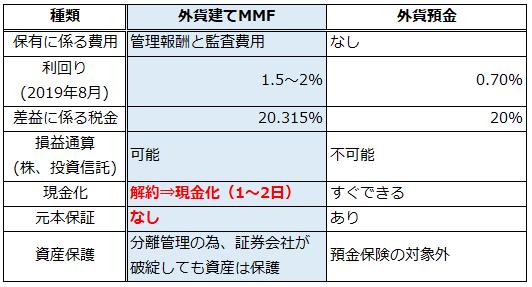 外貨建てMMFと外貨預金の比較