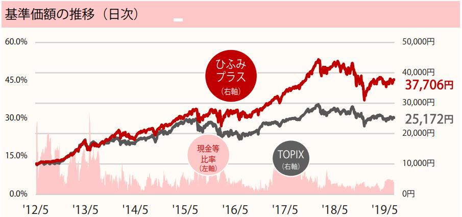 基準価額の推移_ひふみプラス201907