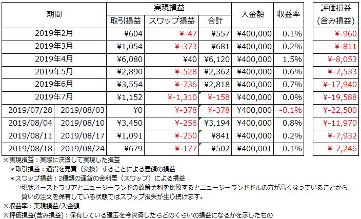 運用状況_2019.8.18~2019.8.24