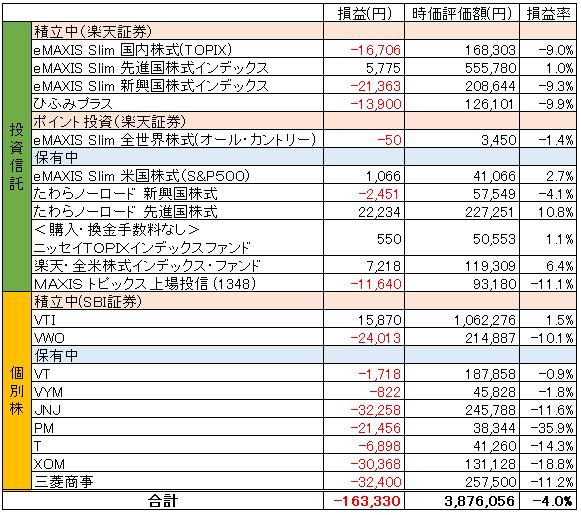 時価評価額_2019.08
