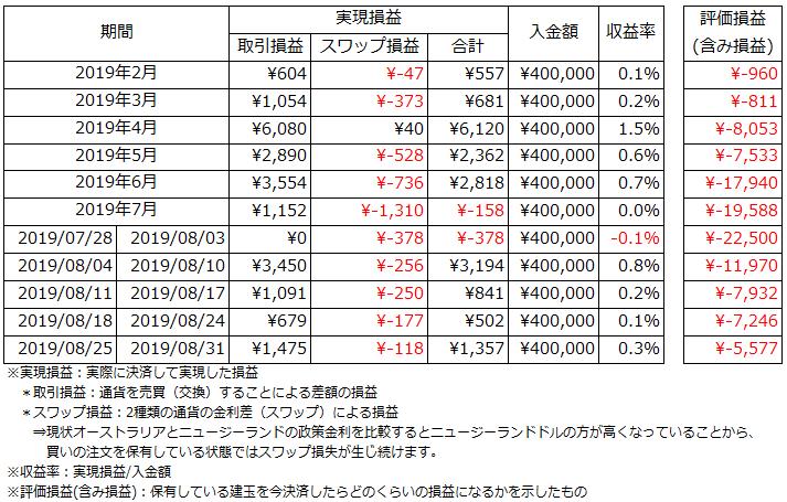 運用状況_2019.8.25~2019.8.31