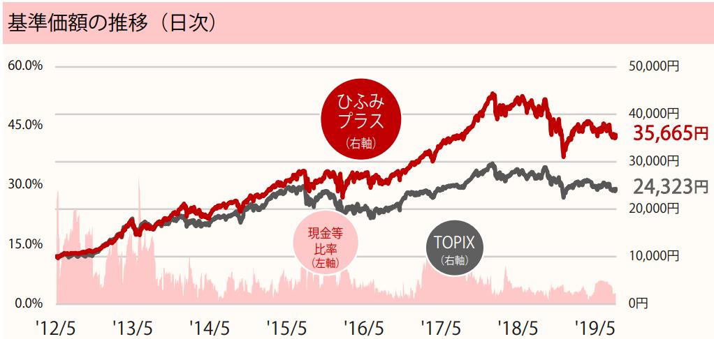 基準価額の推移_ひふみプラス201908